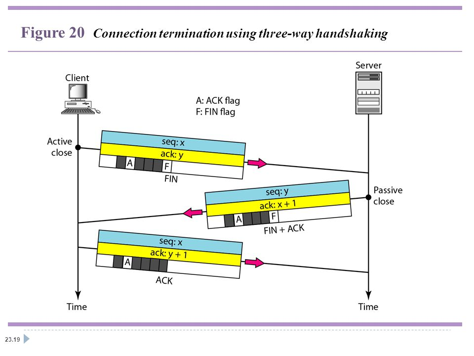 Figure 20 Connection termination using three-way handshaking