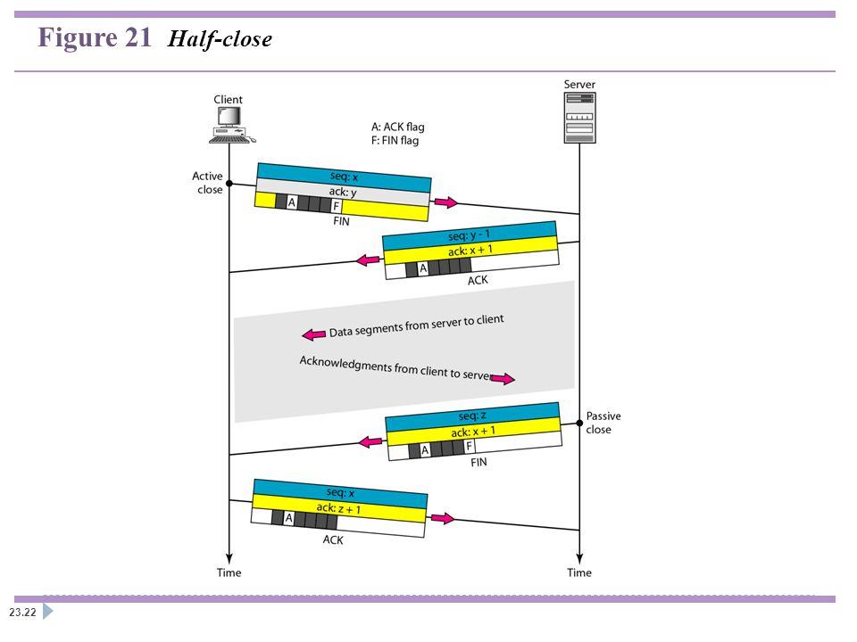 Figure 21 Half-close