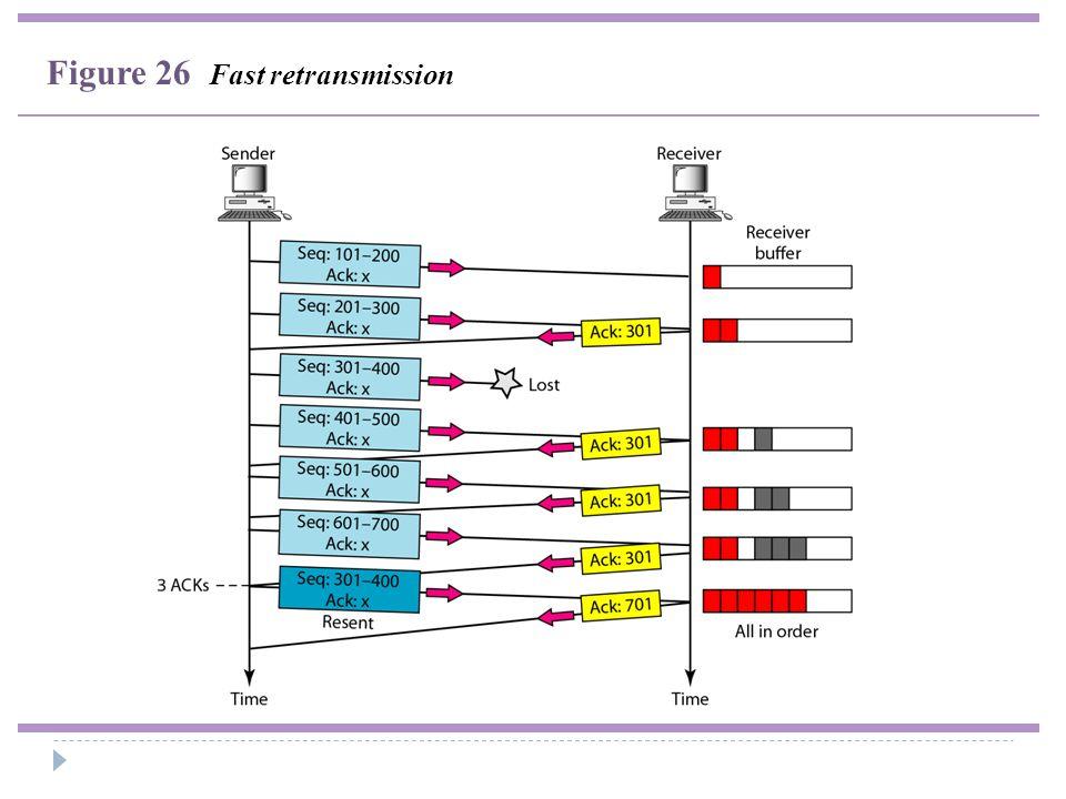 Figure 26 Fast retransmission