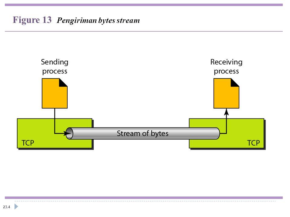 Figure 13 Pengiriman bytes stream