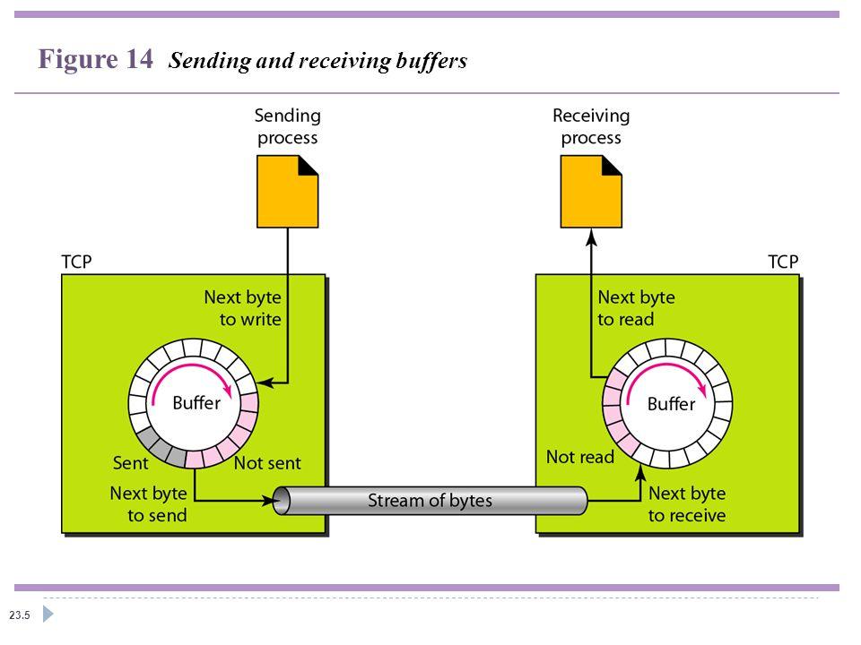 Figure 14 Sending and receiving buffers