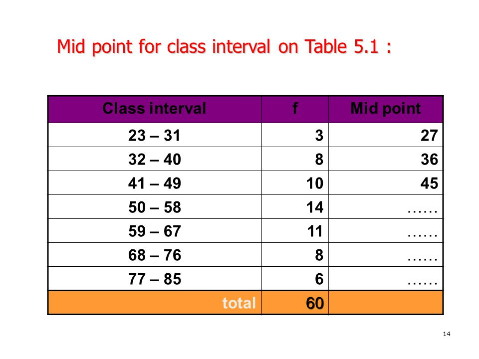 Mid point for class interval on Table 5.1 :