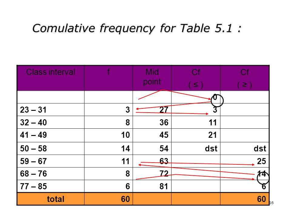 Comulative frequency for Table 5.1 :