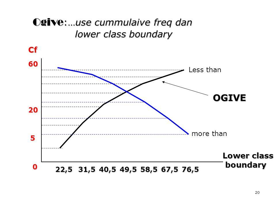 Ogive:…use cummulaive freq dan