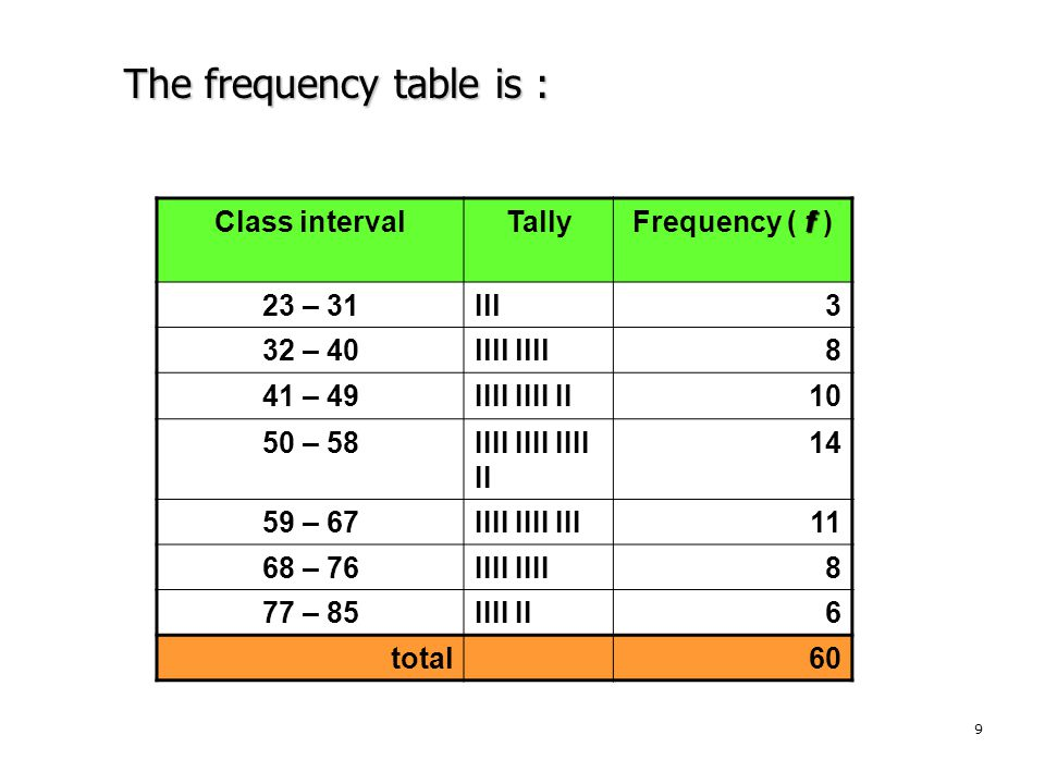 The frequency table is :