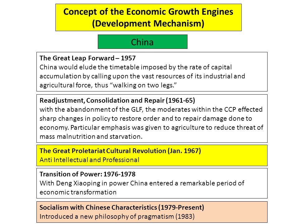 Concept of the Economic Growth Engines (Development Mechanism)