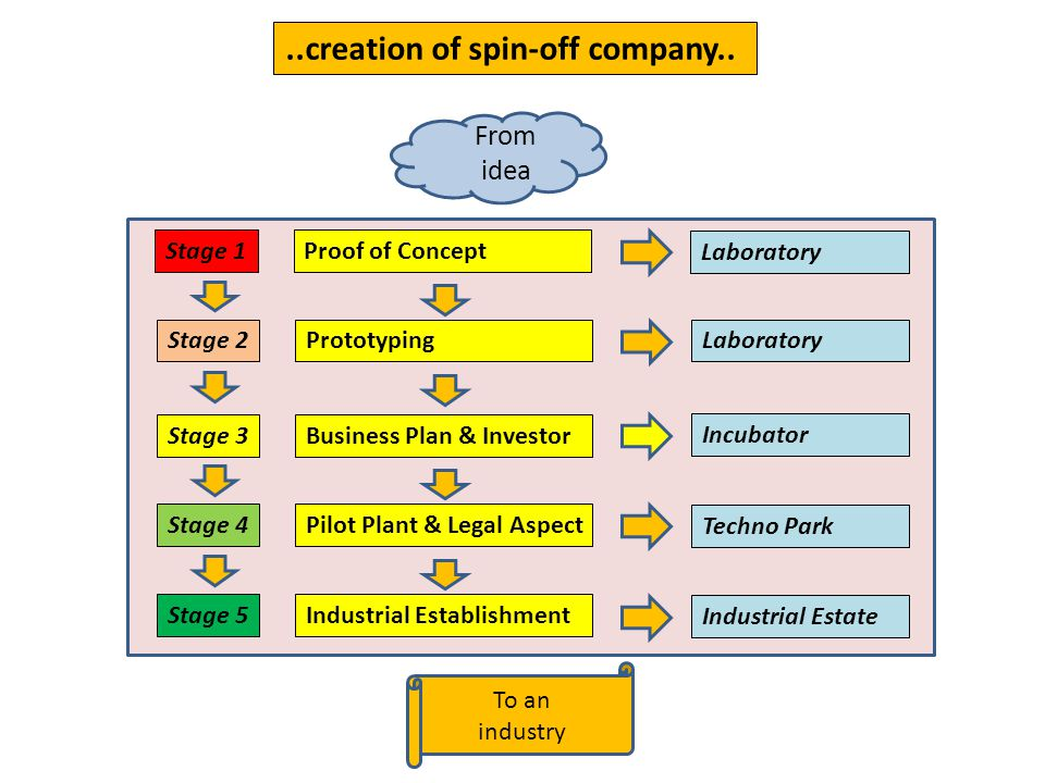 ..creation of spin-off company..