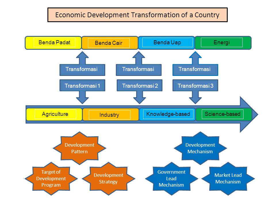 Economic Development Transformation of a Country