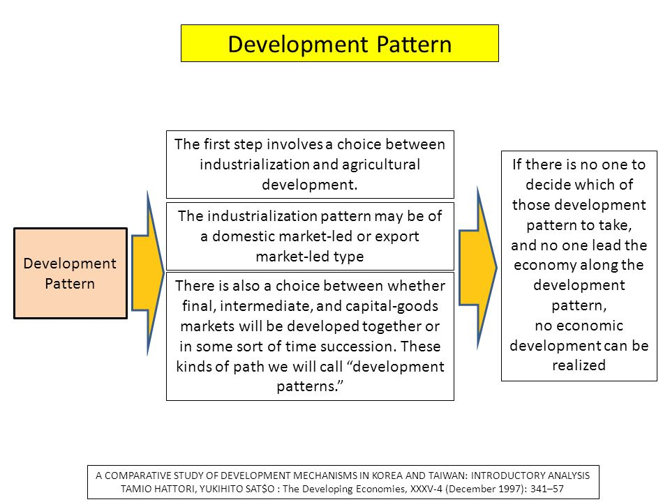 Development Pattern The first step involves a choice between industrialization and agricultural development.