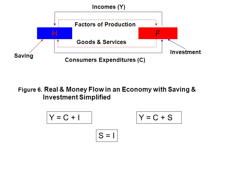 H F Y = C + I Y = C + S S = I Incomes (Y) Factors of Production