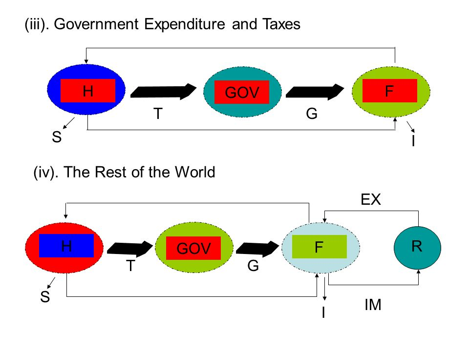 (iii). Government Expenditure and Taxes