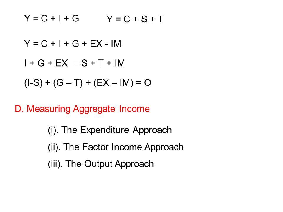 Y = C + I + G Y = C + S + T. Y = C + I + G + EX - IM. I + G + EX = S + T + IM. (I-S) + (G – T) + (EX – IM) = O.