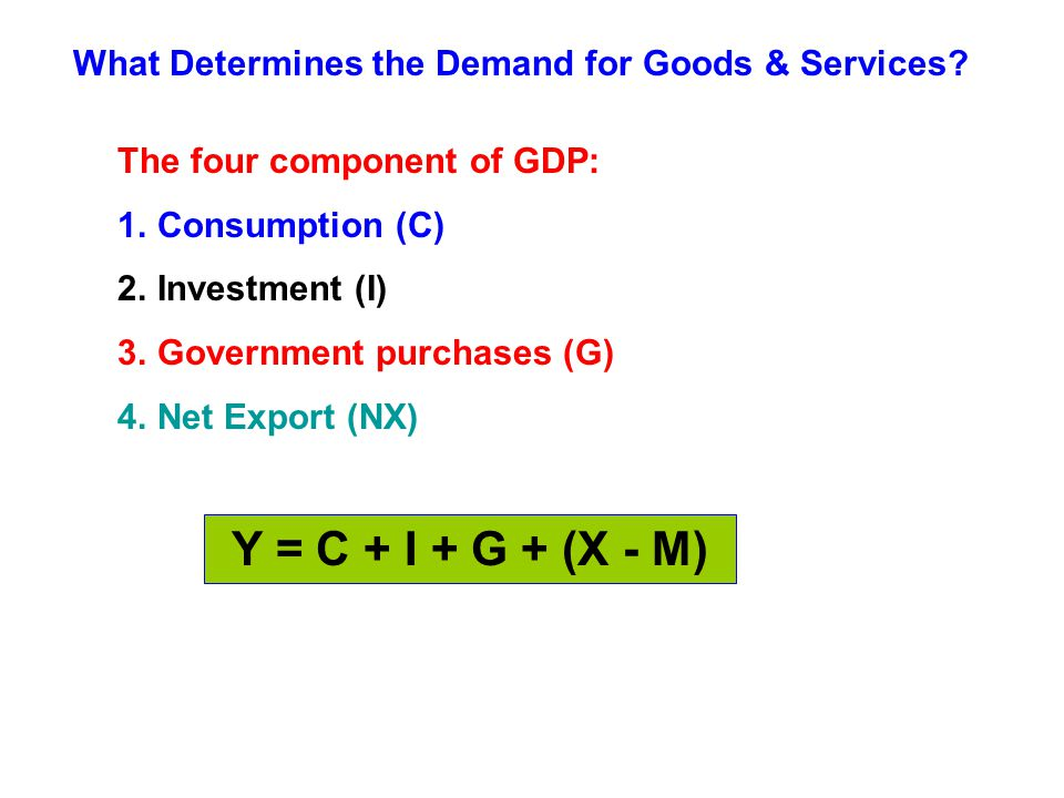 What Determines the Demand for Goods & Services