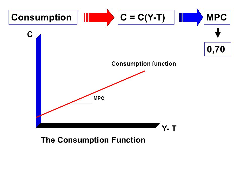 Consumption C = C(Y-T) MPC 0,70 C Y- T The Consumption Function