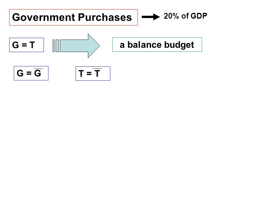 Government Purchases 20% of GDP G = T a balance budget G = G T = T
