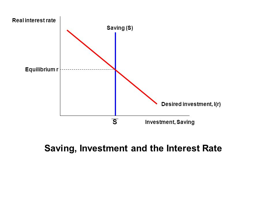 Saving, Investment and the Interest Rate