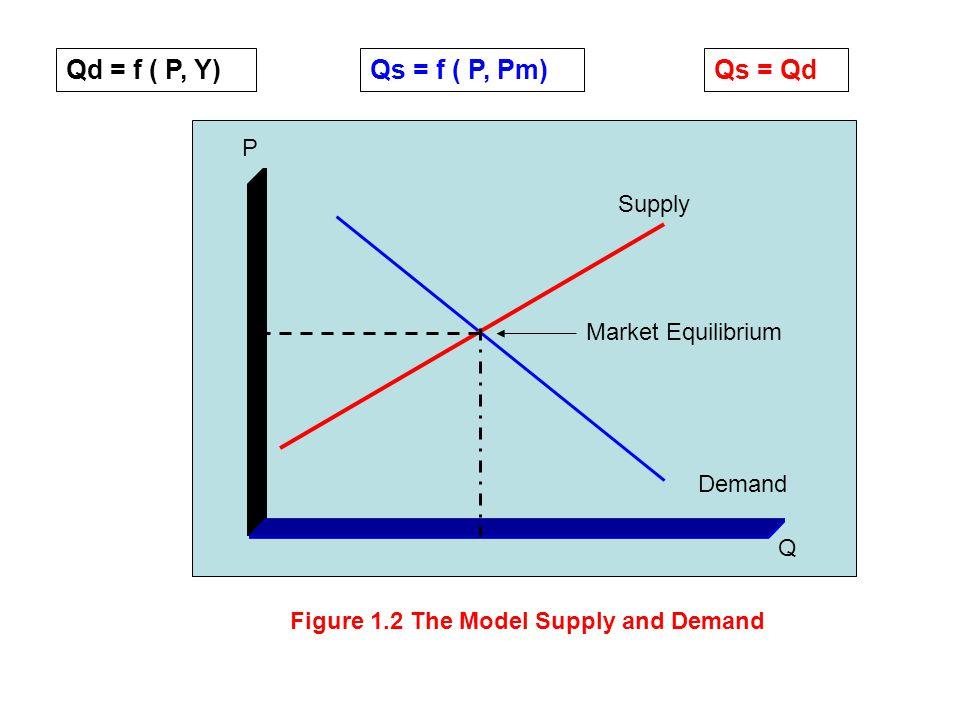 Qd = f ( P, Y) Qs = f ( P, Pm) Qs = Qd P Supply Market Equilibrium