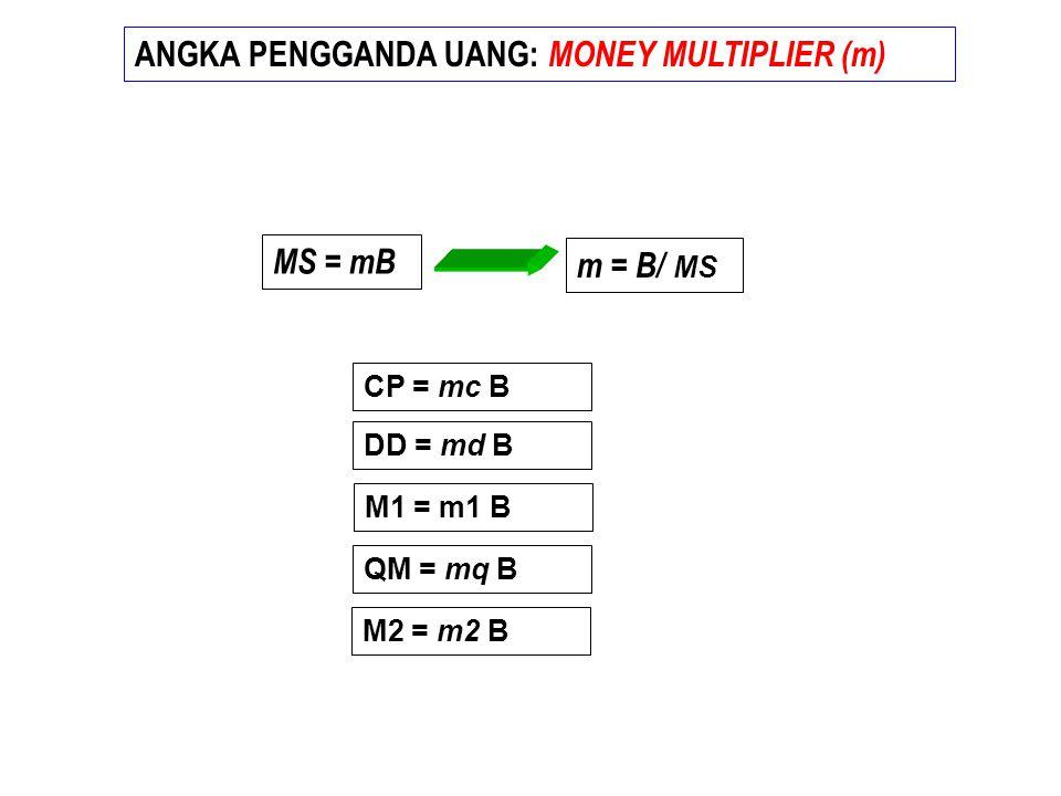ANGKA PENGGANDA UANG: MONEY MULTIPLIER (m)