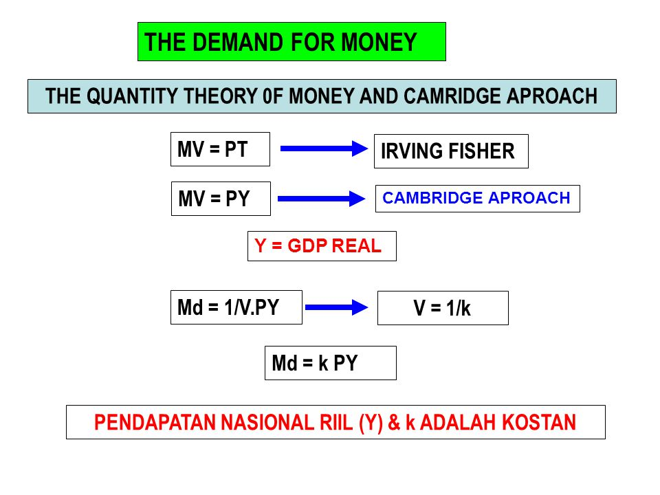 THE DEMAND FOR MONEY THE QUANTITY THEORY 0F MONEY AND CAMRIDGE APROACH