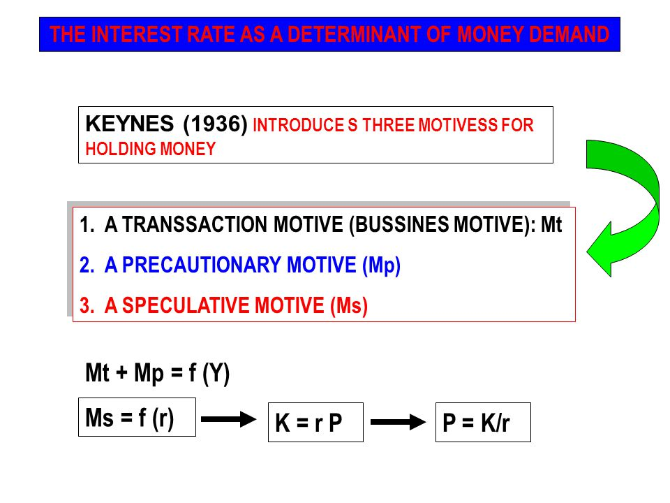 THE INTEREST RATE AS A DETERMINANT OF MONEY DEMAND