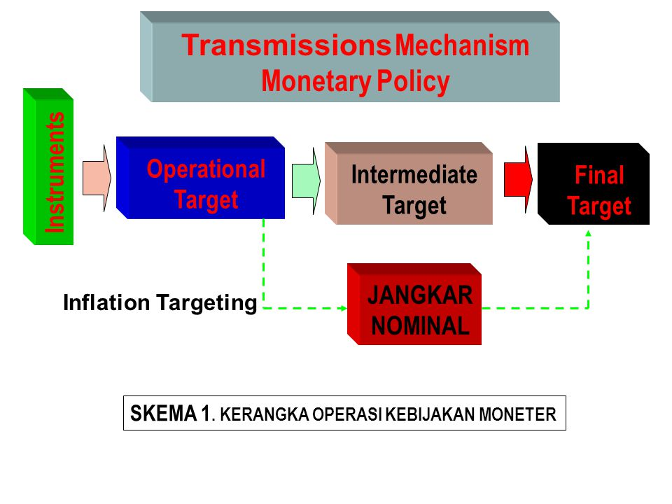 Transmissions Mechanism Monetary Policy
