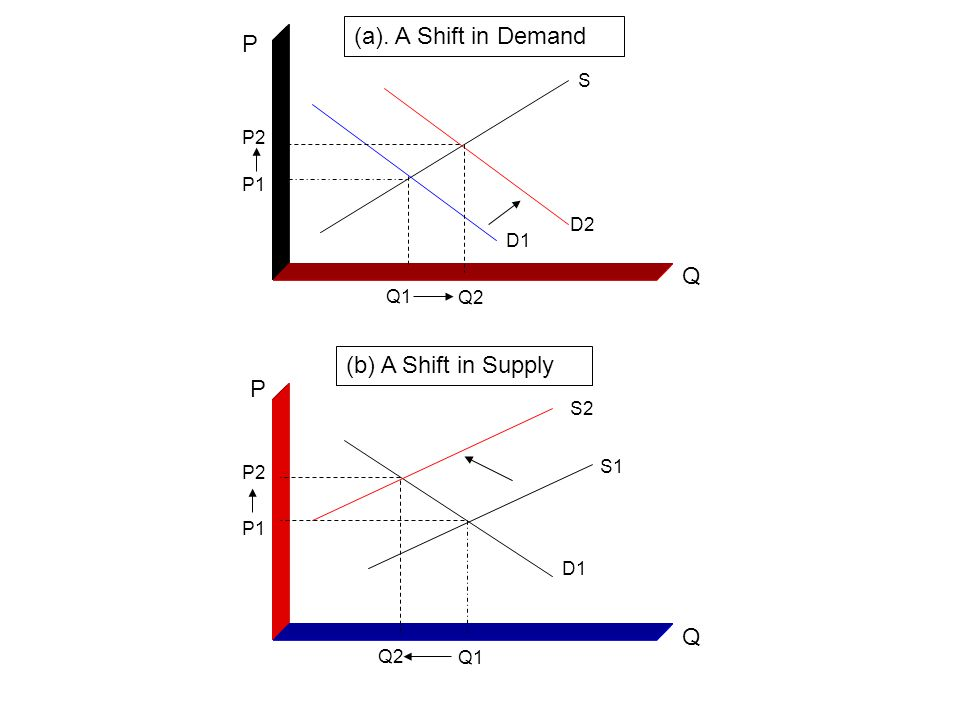 (a). A Shift in Demand P Q (b) A Shift in Supply P Q S P2 P1 D2 D1 Q1