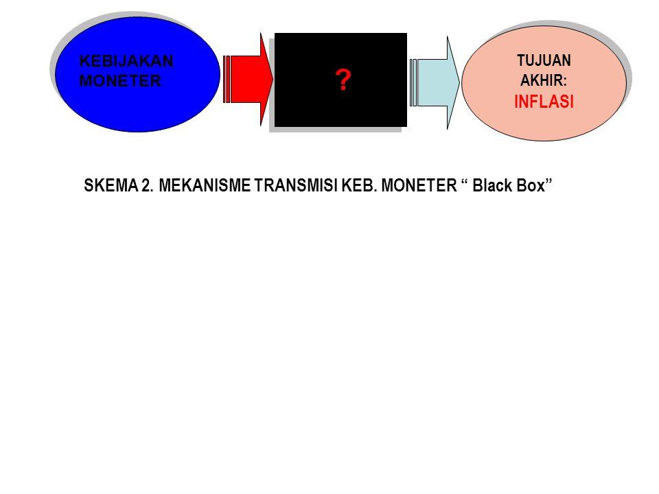 SKEMA 2. MEKANISME TRANSMISI KEB. MONETER Black Box