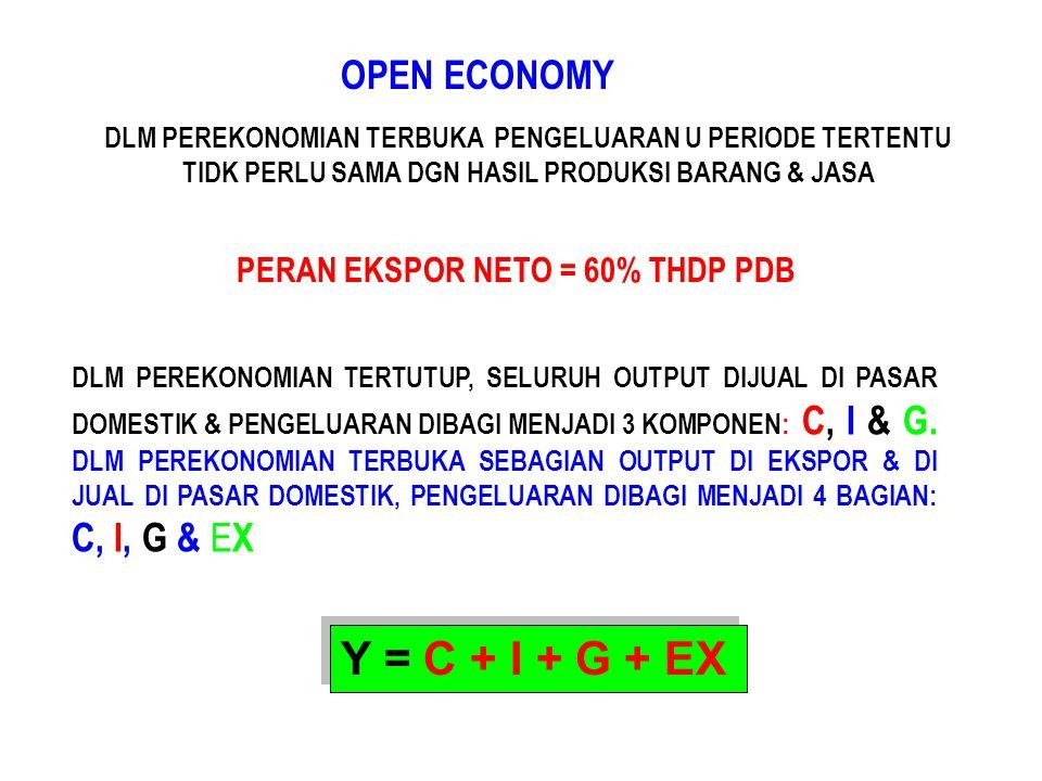 Y = C + I + G + EX OPEN ECONOMY PERAN EKSPOR NETO = 60% THDP PDB