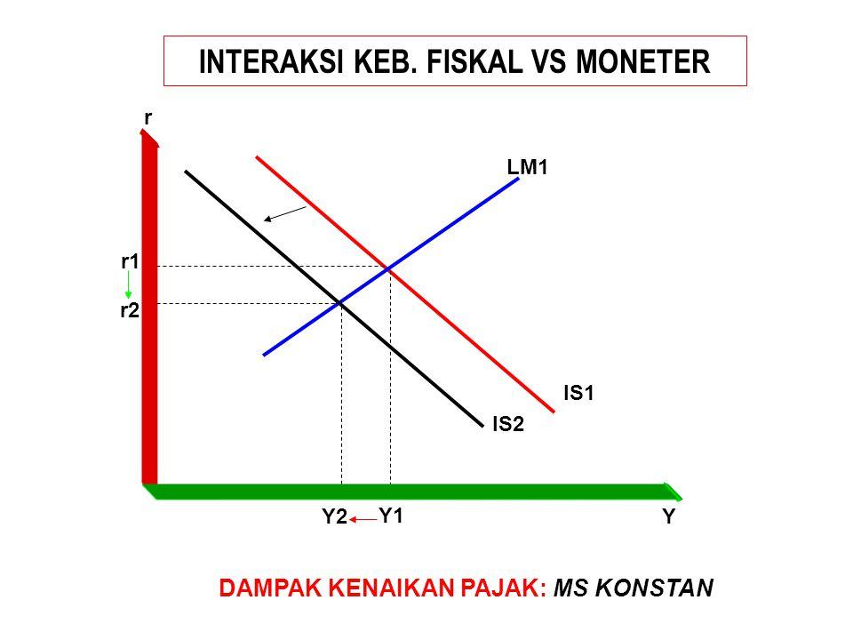 INTERAKSI KEB. FISKAL VS MONETER DAMPAK KENAIKAN PAJAK: MS KONSTAN