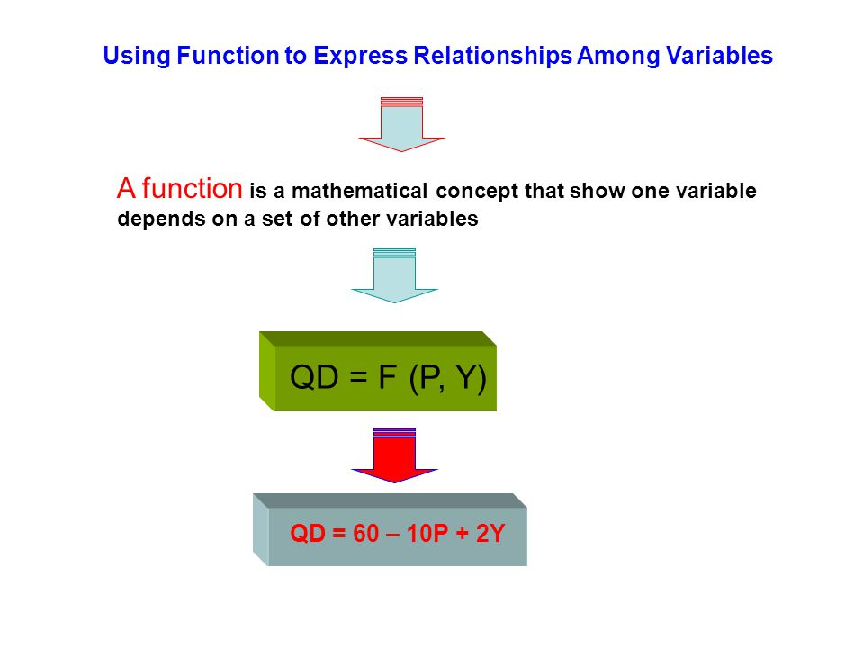 Using Function to Express Relationships Among Variables