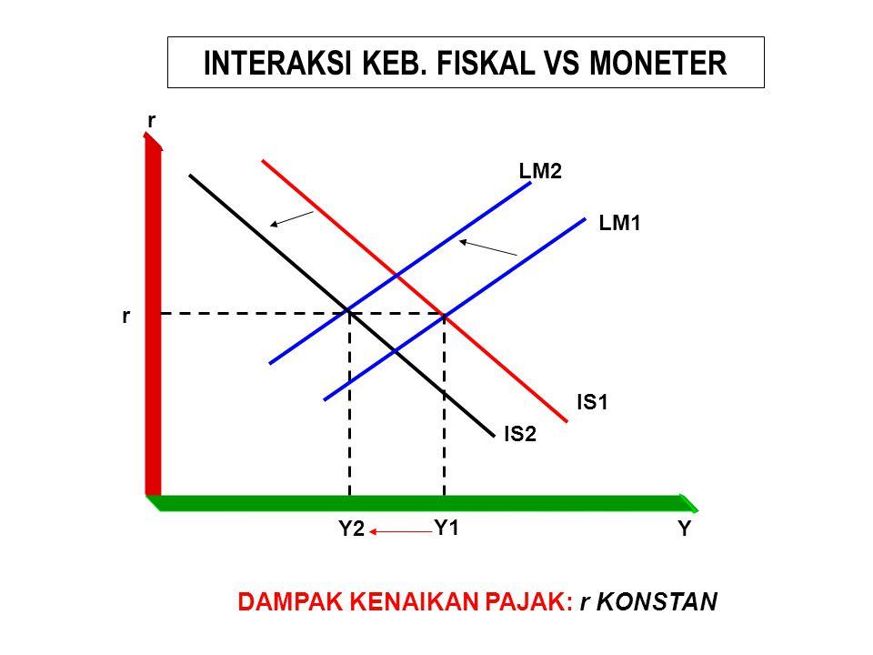 INTERAKSI KEB. FISKAL VS MONETER DAMPAK KENAIKAN PAJAK: r KONSTAN