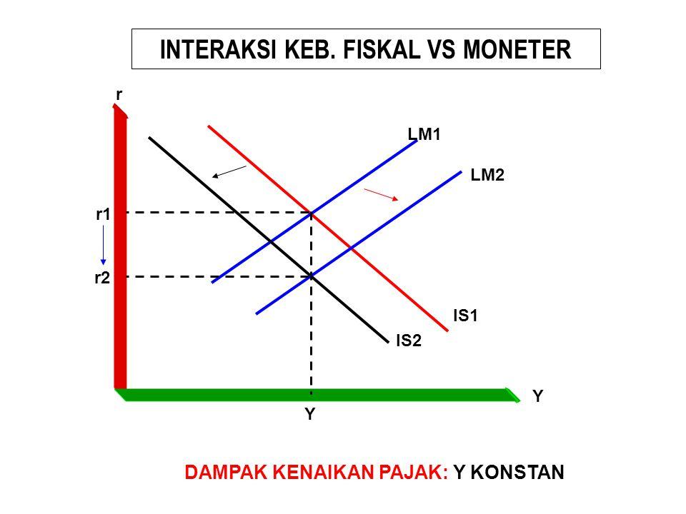 INTERAKSI KEB. FISKAL VS MONETER DAMPAK KENAIKAN PAJAK: Y KONSTAN