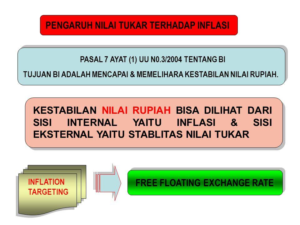 PASAL 7 AYAT (1) UU N0.3/2004 TENTANG BI