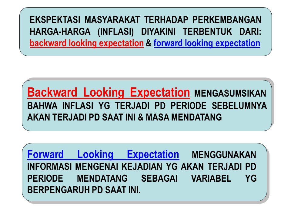 EKSPEKTASI MASYARAKAT TERHADAP PERKEMBANGAN HARGA-HARGA (INFLASI) DIYAKINI TERBENTUK DARI: backward looking expectation & forward looking expectation