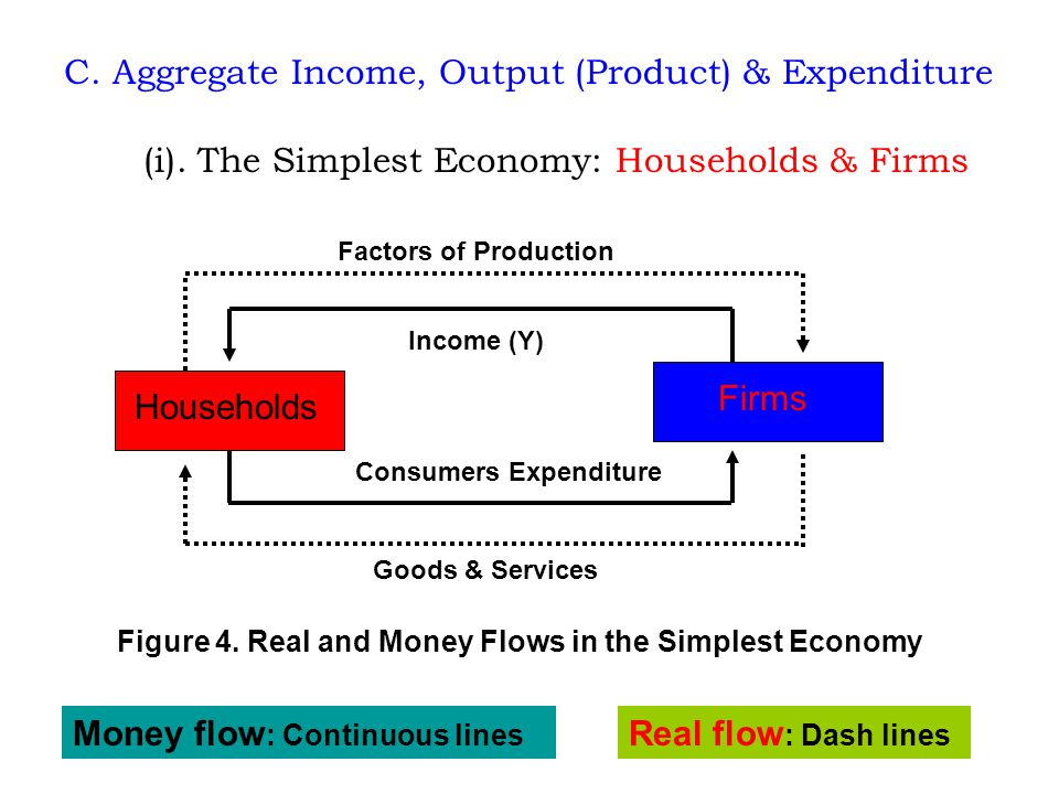 C. Aggregate Income, Output (Product) & Expenditure