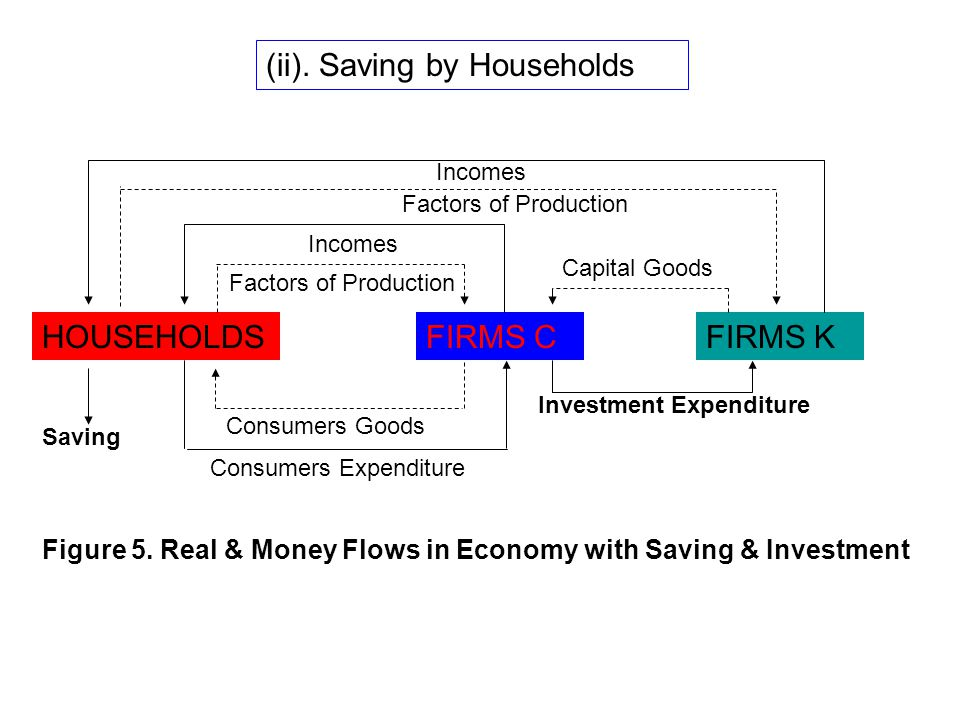 (ii). Saving by Households