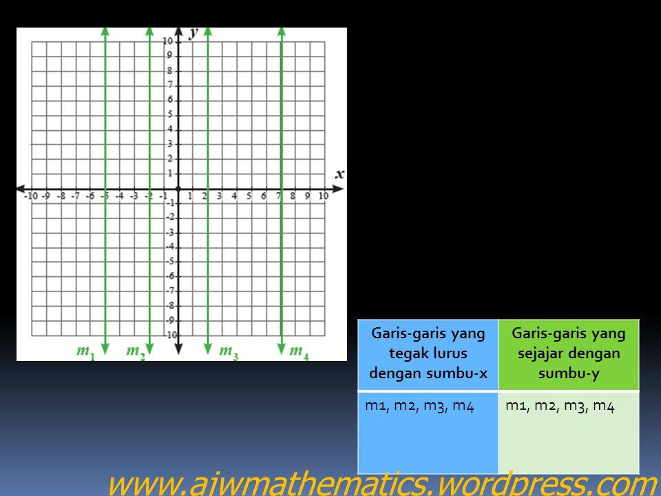 Garis-garis yang tegak lurus dengan sumbu-x