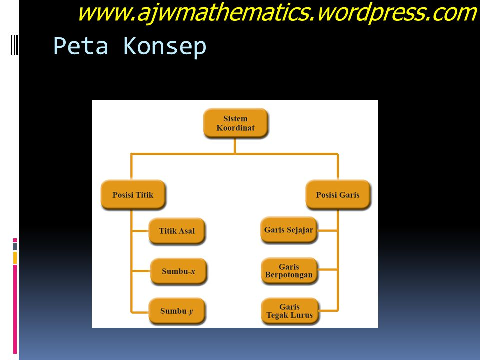 www.ajwmathematics.wordpress.com Peta Konsep