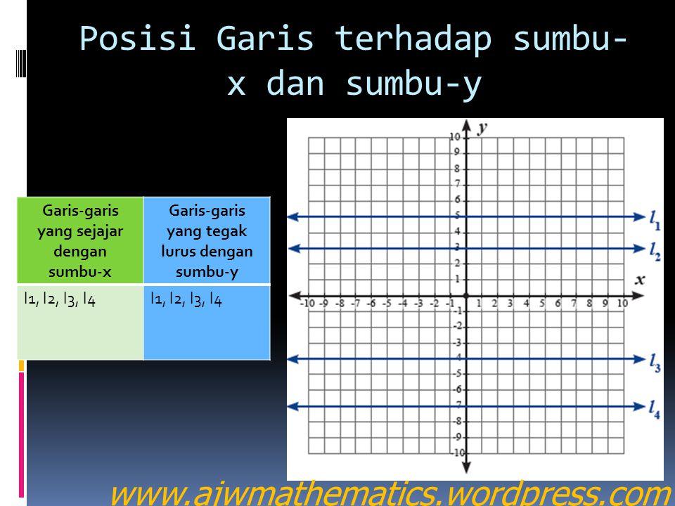 Posisi Garis terhadap sumbu-x dan sumbu-y