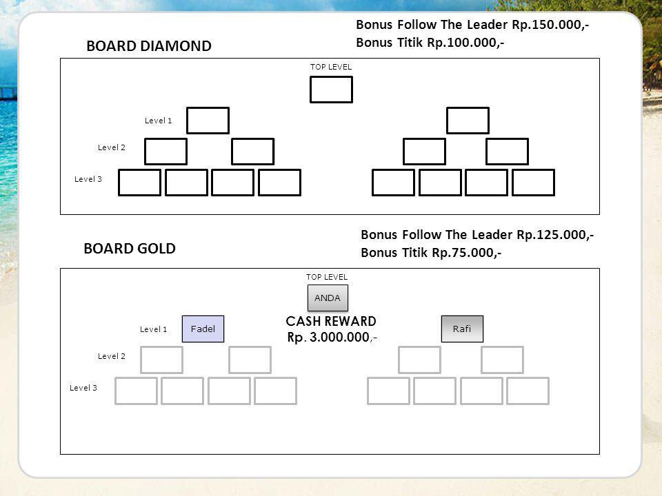 BOARD DIAMOND BOARD GOLD Bonus Follow The Leader Rp.150.000,-