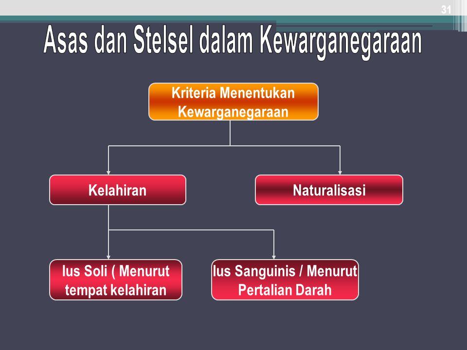 Asas dan Stelsel dalam Kewarganegaraan Ius Sanguinis / Menurut
