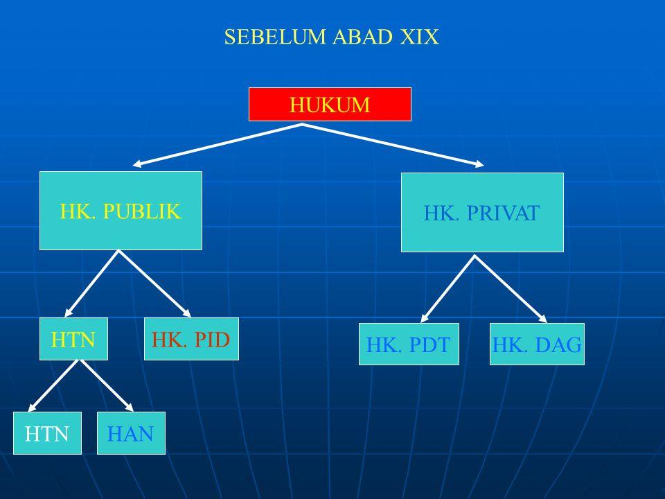 SEBELUM ABAD XIX HUKUM HK. PUBLIK HK. PRIVAT HTN HK. PID HK. PDT HK. DAG HTN HAN