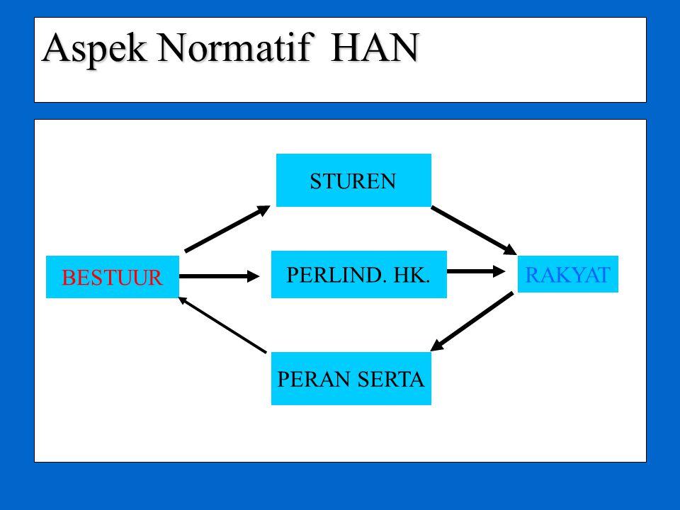 Aspek Normatif HAN STUREN PERLIND. HK. BESTUUR RAKYAT PERAN SERTA