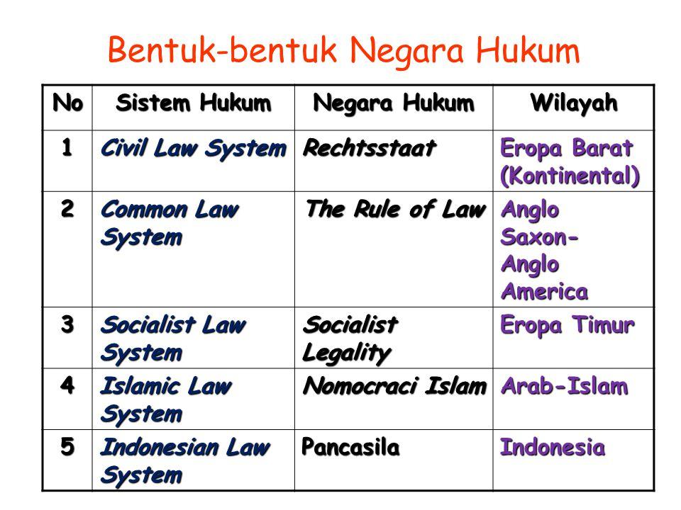 Bentuk-bentuk Negara Hukum