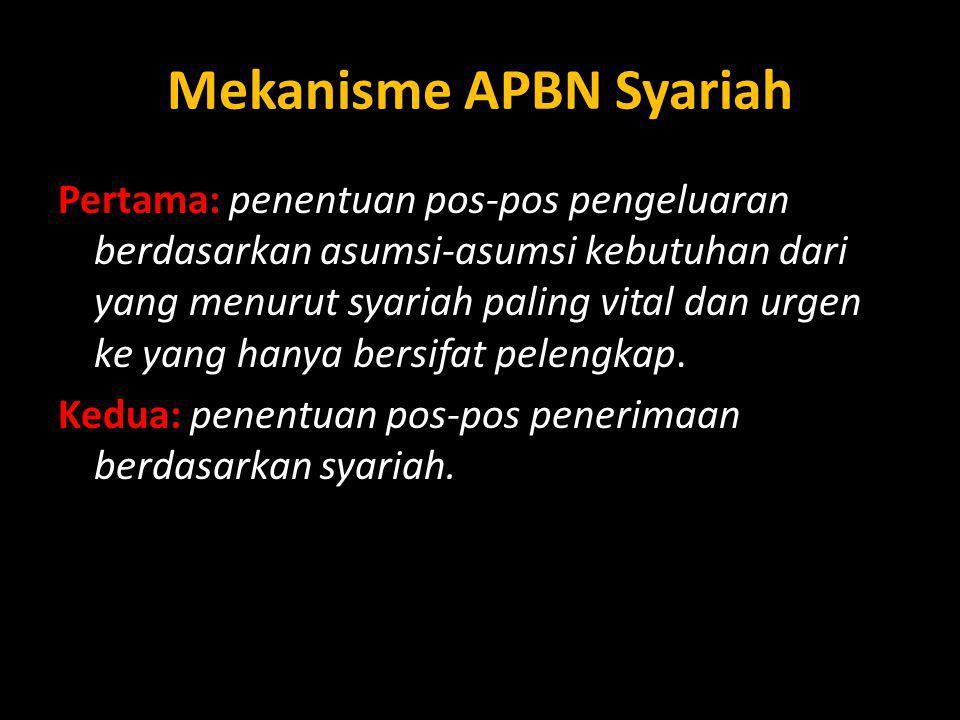 Mekanisme APBN Syariah