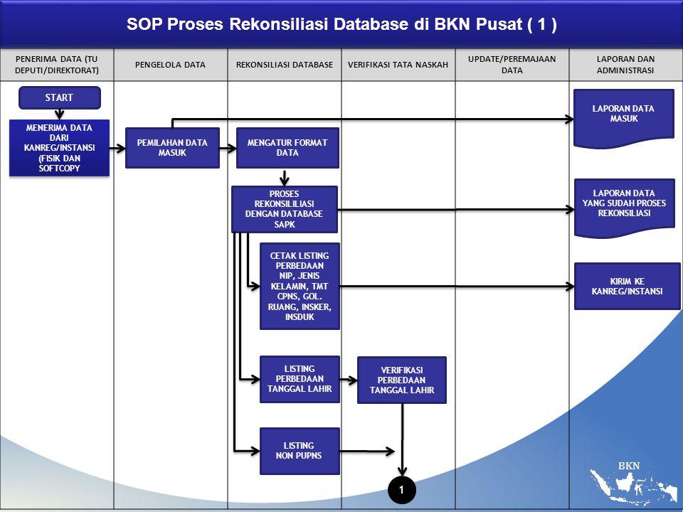 SOP Proses Rekonsiliasi Database di BKN Pusat ( 1 )