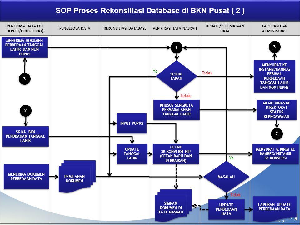 SOP Proses Rekonsiliasi Database di BKN Pusat ( 2 )