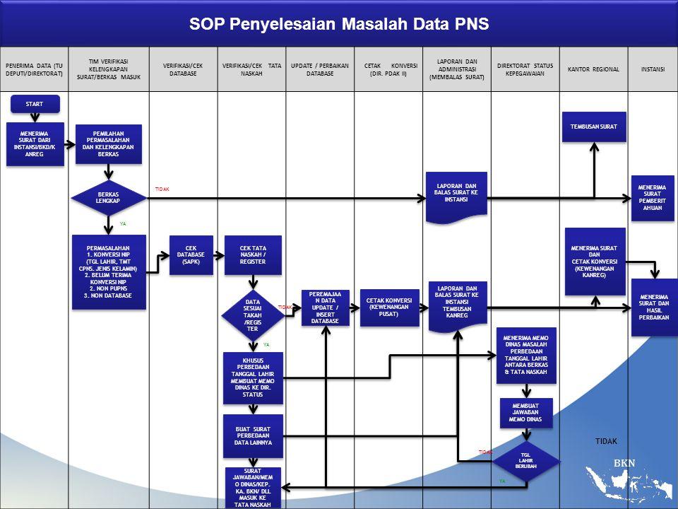 SOP Penyelesaian Masalah Data PNS