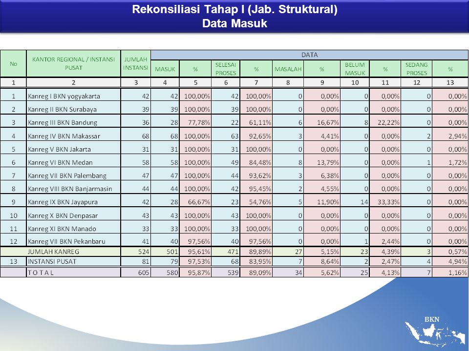 Rekonsiliasi Tahap I (Jab. Struktural) Data Masuk