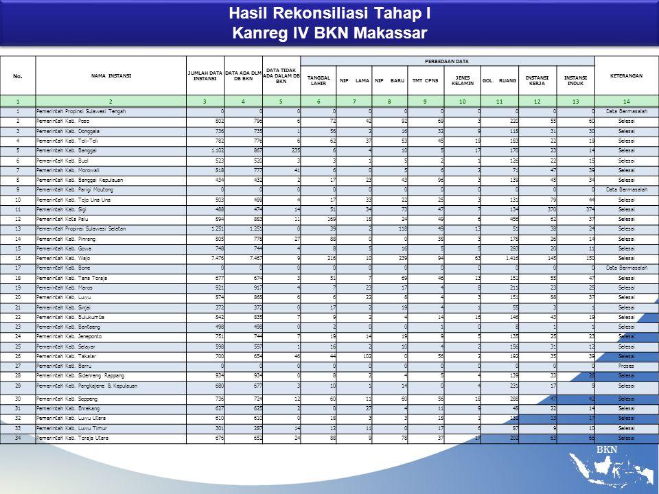 Hasil Rekonsiliasi Tahap I Kanreg IV BKN Makassar